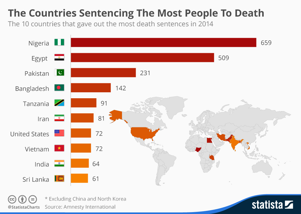 Infographic: The Countries Sentencing The Most People To Death | Statista