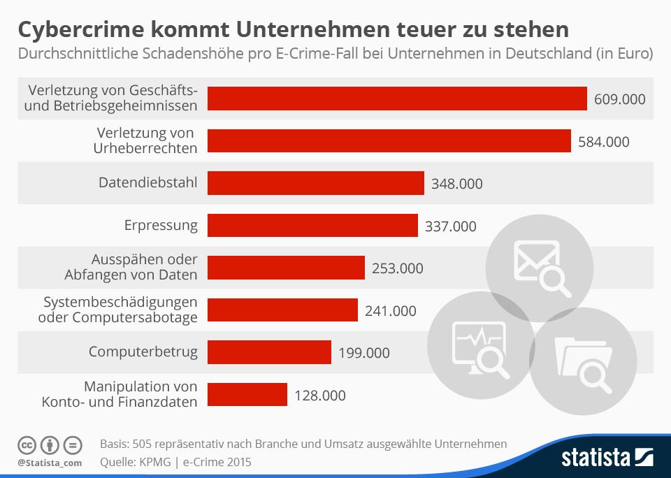 Infografik: Cybercrime kommt Unternehmen teuer zu stehen | Statista