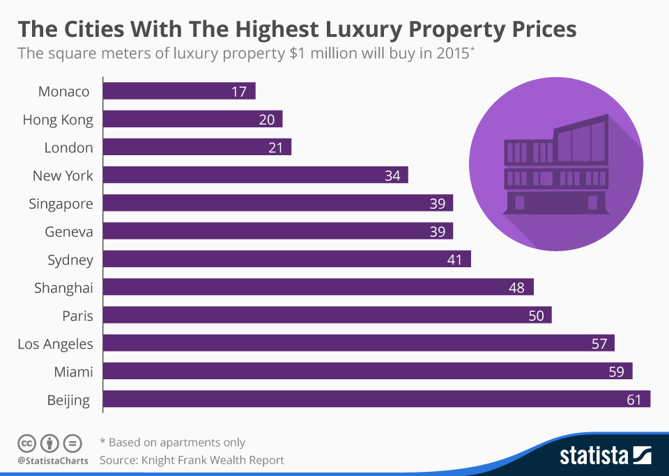 Infographic: The Cities With The Highest Luxury Property Prices | Statista