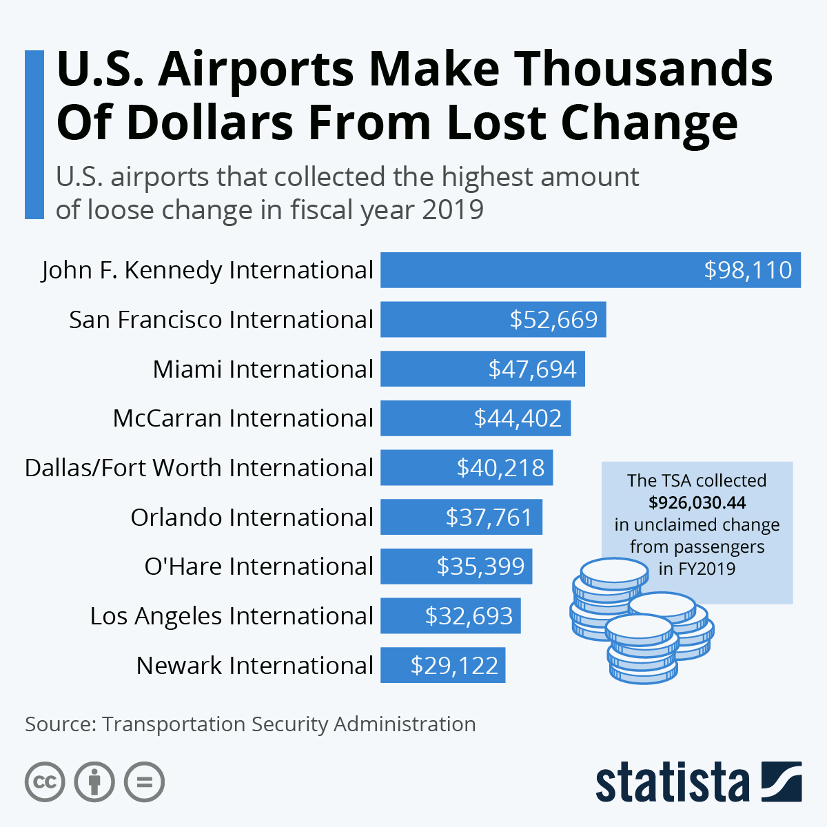 Infographic: U.S. Airports Make Thousands Of Dollars From Lost Change   Statista