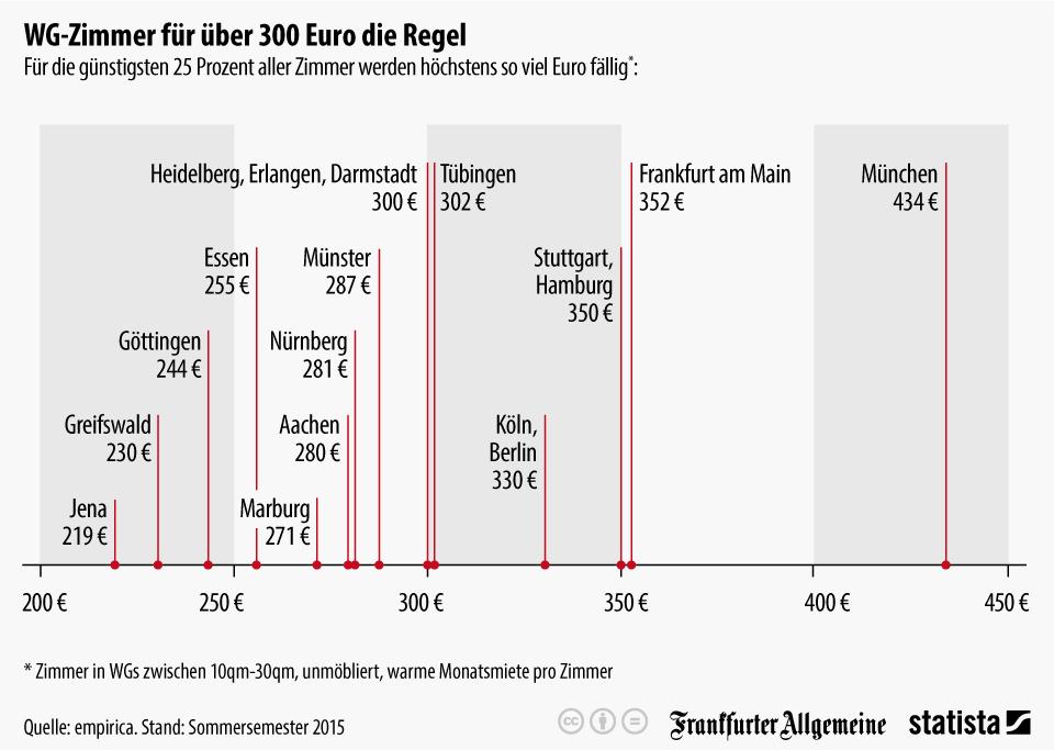 Infografik: WG-Zimmer für über 300 Euro die Regel   Statista