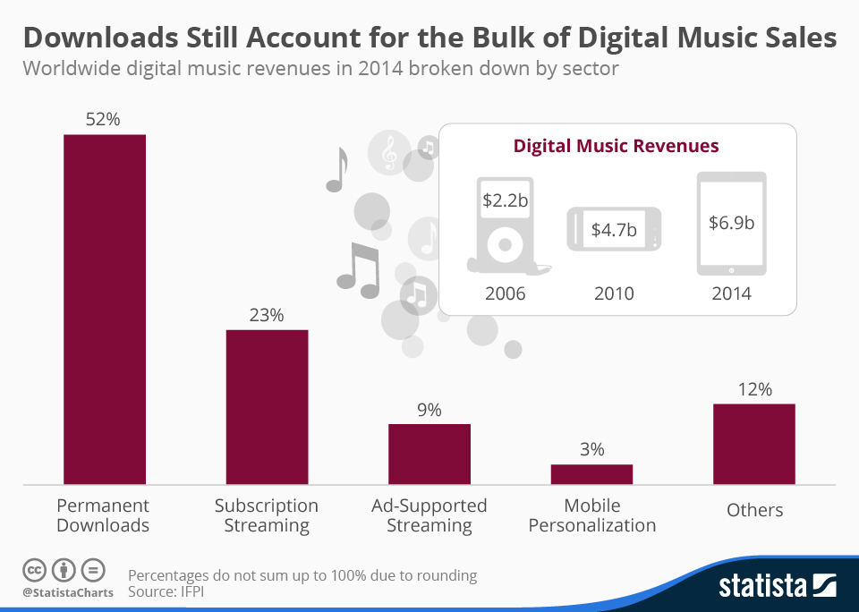 Infographic: Downloads Still Account for the Bulk of Digital Music Sales | Statista