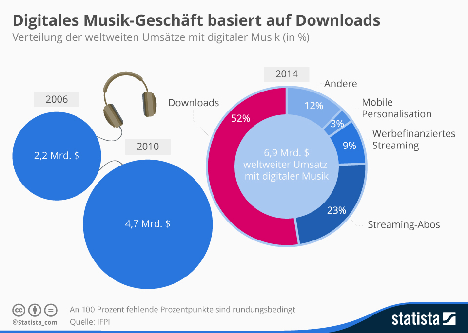 Infografik: Digitales Musik-Geschäft basiert auf Downloads | Statista