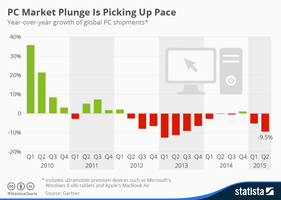 Infographic: PC Market Plunge Is Picking Up Pace | Statista