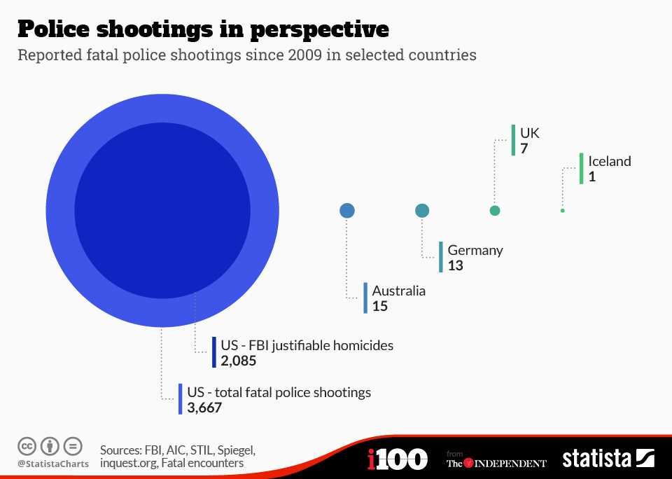 Infographic: Police shootings in perspective | Statista