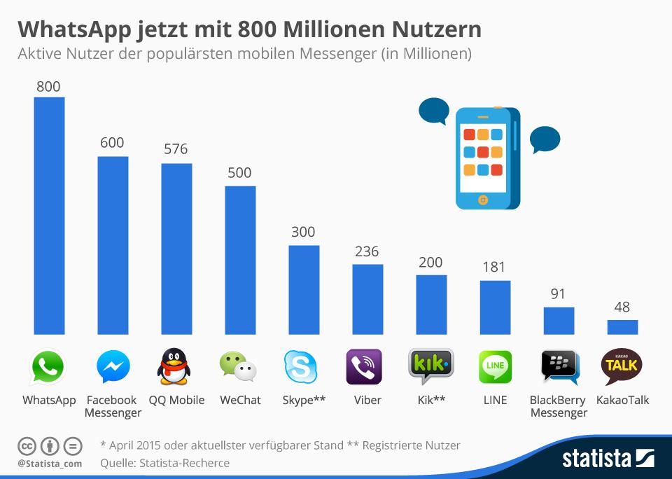 Infografik: WhatsApp jetzt mit 800 Millionen Nutzern | Statista