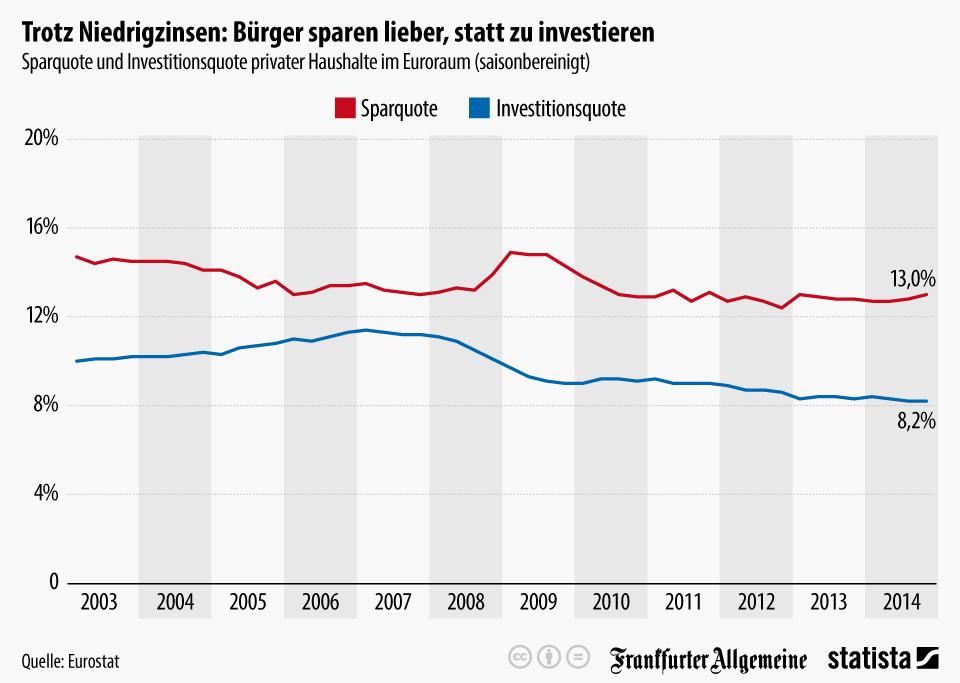 Infografik: Trotz Niedrigzinsen: Bürger sparen lieber, statt zu investieren | Statista