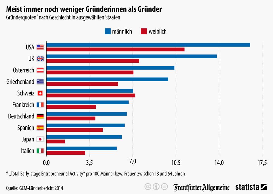 Infografik: Meist immer noch weniger Gründerinnen als Gründer | Statista