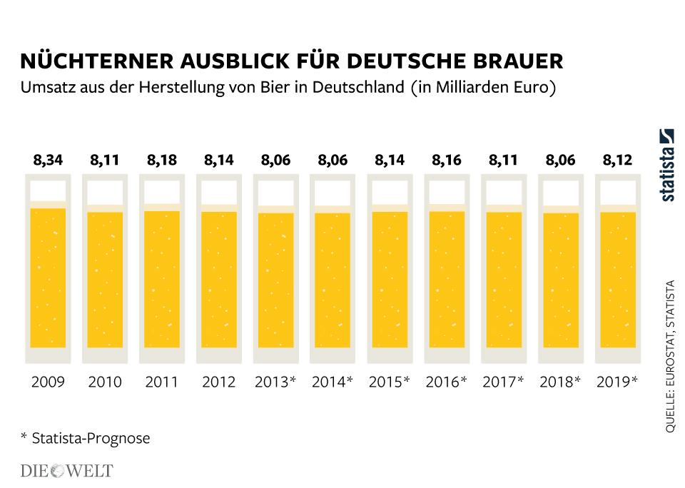 Infografik: Nüchterner Ausblick für Deutsche Brauer   Statista