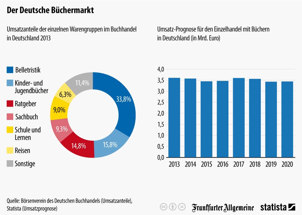 Infografik: Der Deutsche Büchermarkt | Statista