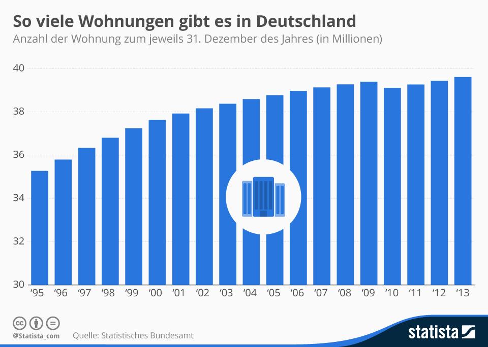 Infografik: So viele Wohnungen gibt es in Deutschland | Statista