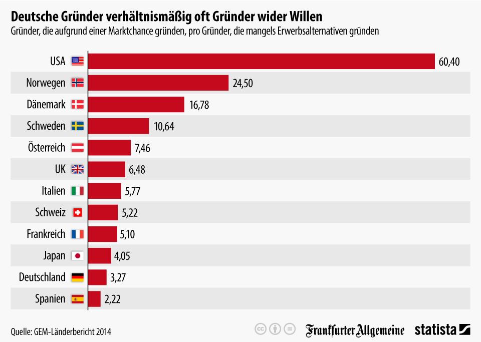 Infografik: Deutsche Gründer sind verhältnismäßig oft Gründer wider Willen | Statista