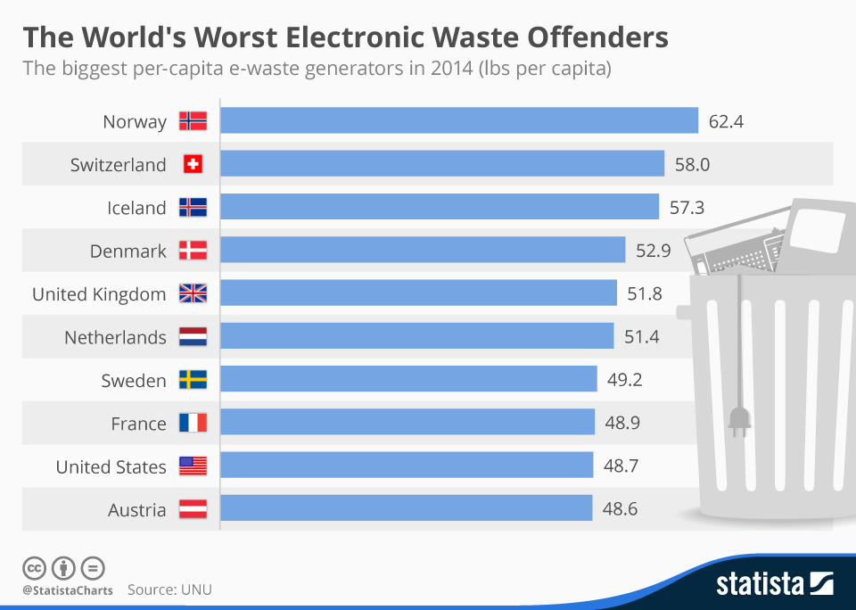 Infographic: The World's Worst Electronic Waste Offenders | Statista