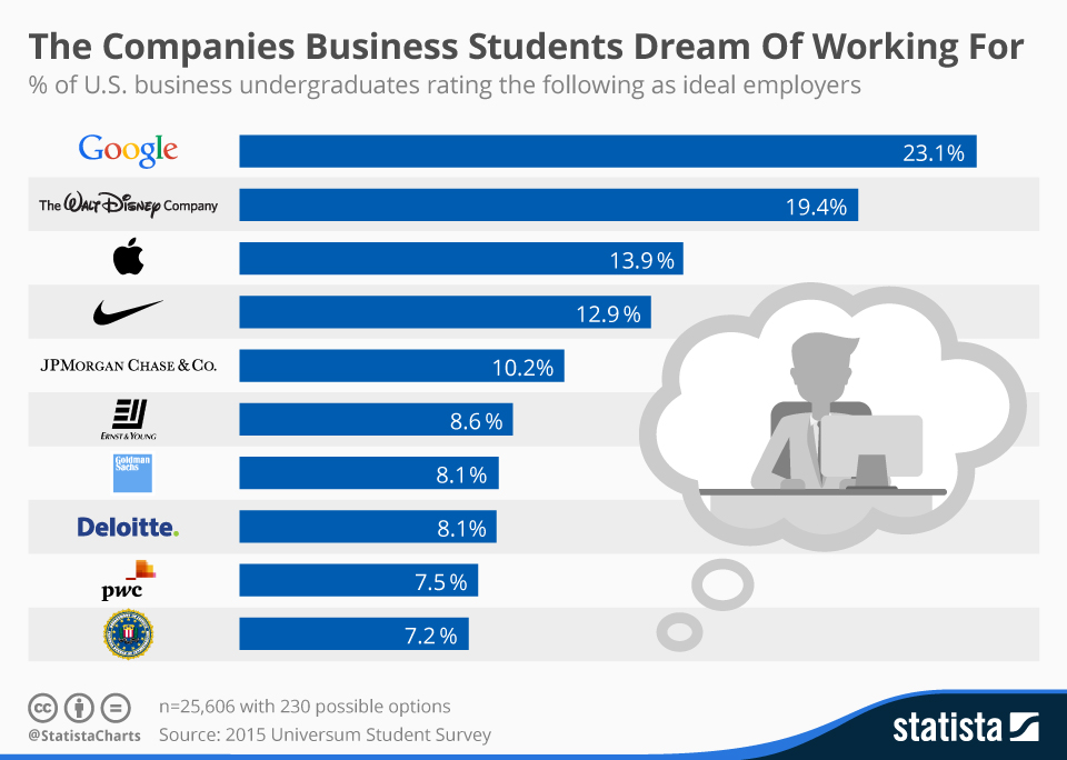Infographic: The Companies Business Students Dream Of Working For | Statista