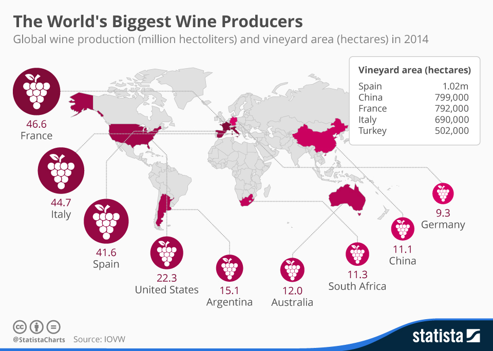 Infographic: The World's Biggest Wine Producers | Statista