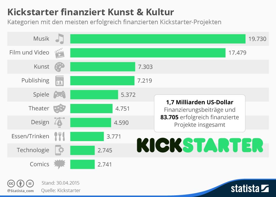 Infografik: Kickstarter finanziert Kunst & Kultur | Statista