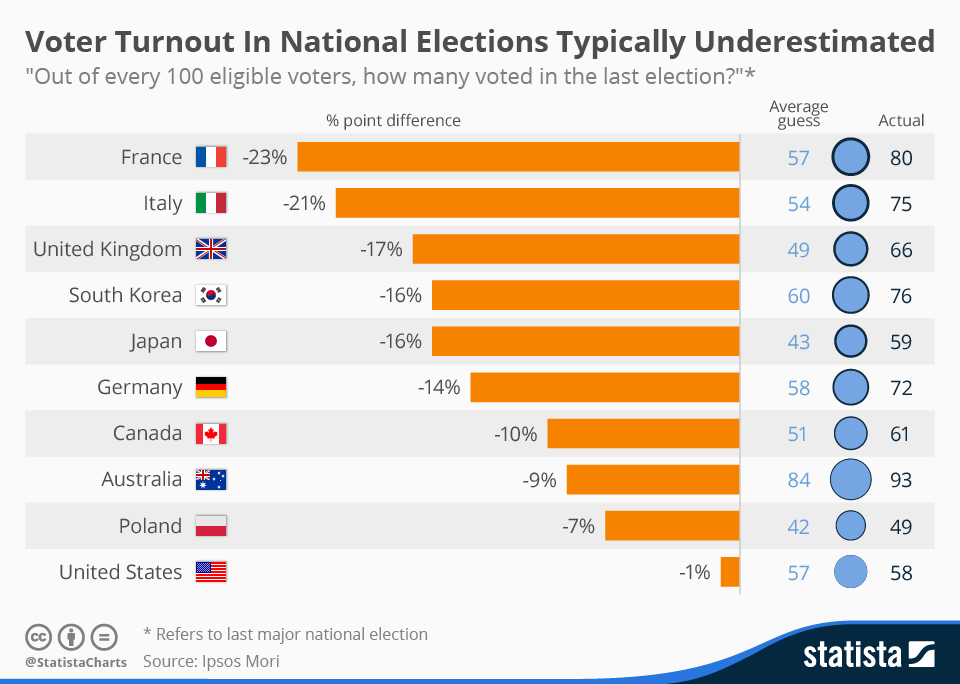Infographic: Voter Turnout In National Elections Typically Underestimated    Statista