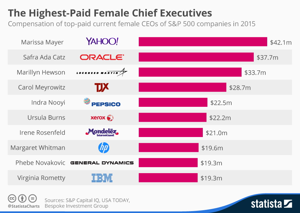 Infographic: America's Highest-Paid Female Chief Executives | Statista