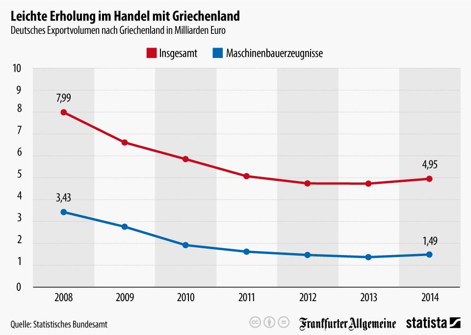 Infografik: Leichte Erholung im Handel mit Griechenland | Statista