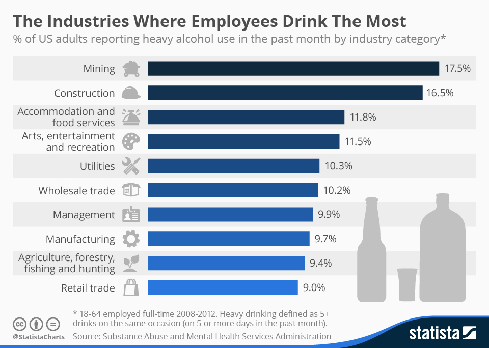 Infographic: The Industries Where Employees Drink The Most | Statista