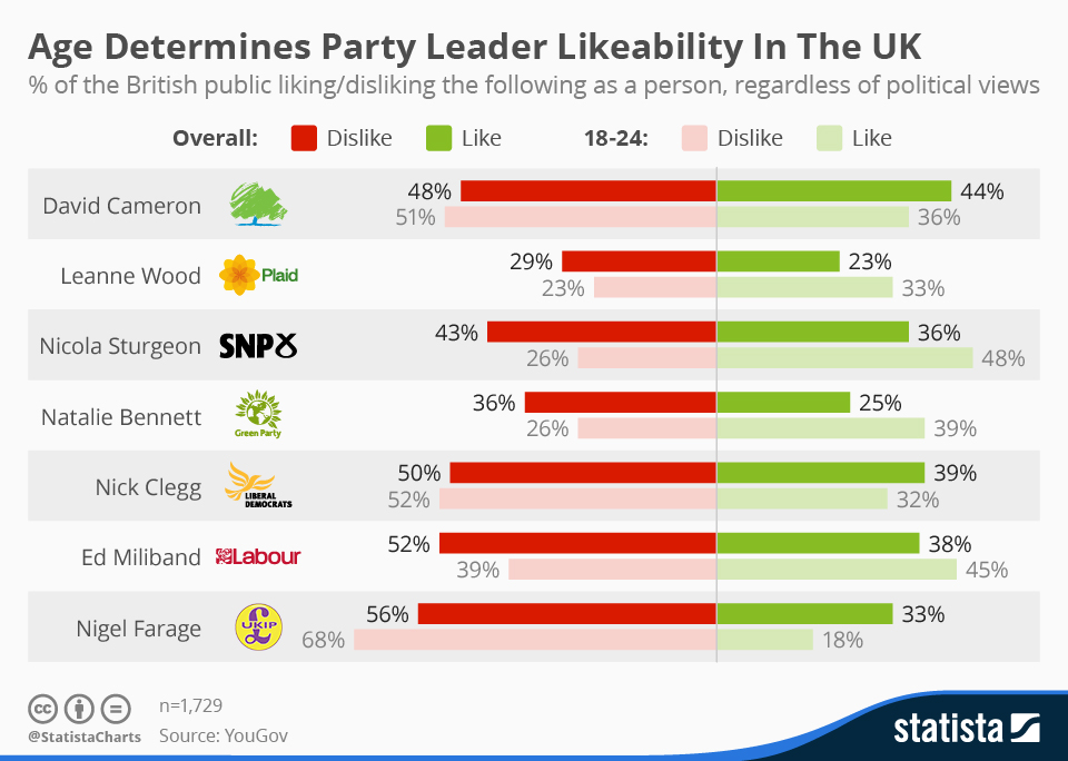 Infographic: Age Determines Determines Party Leader Likeability In The UK | Statista