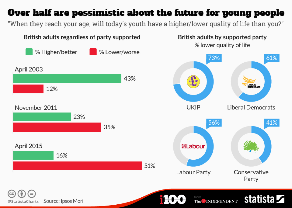 Infographic: Over half of British people are pessimistic about the future for young people | Statista