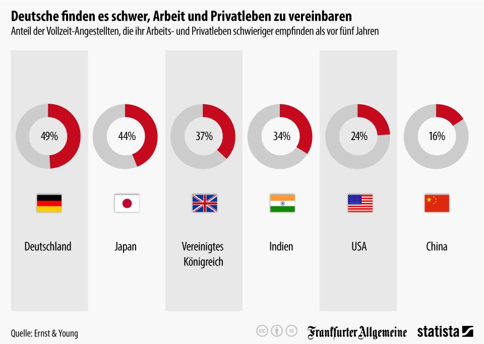 Infografik: Deutsche finden es schwer, Arbeit und Privatleben zu vereinbaren   Statista