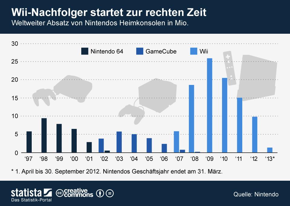 Infografik: Wii-Nachfolger startet zur rechten Zeit | Statista