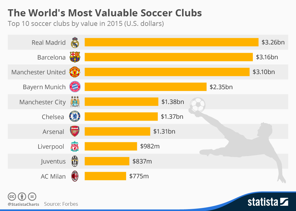 Infographic: The World's Most Valuable Soccer Clubs | Statista