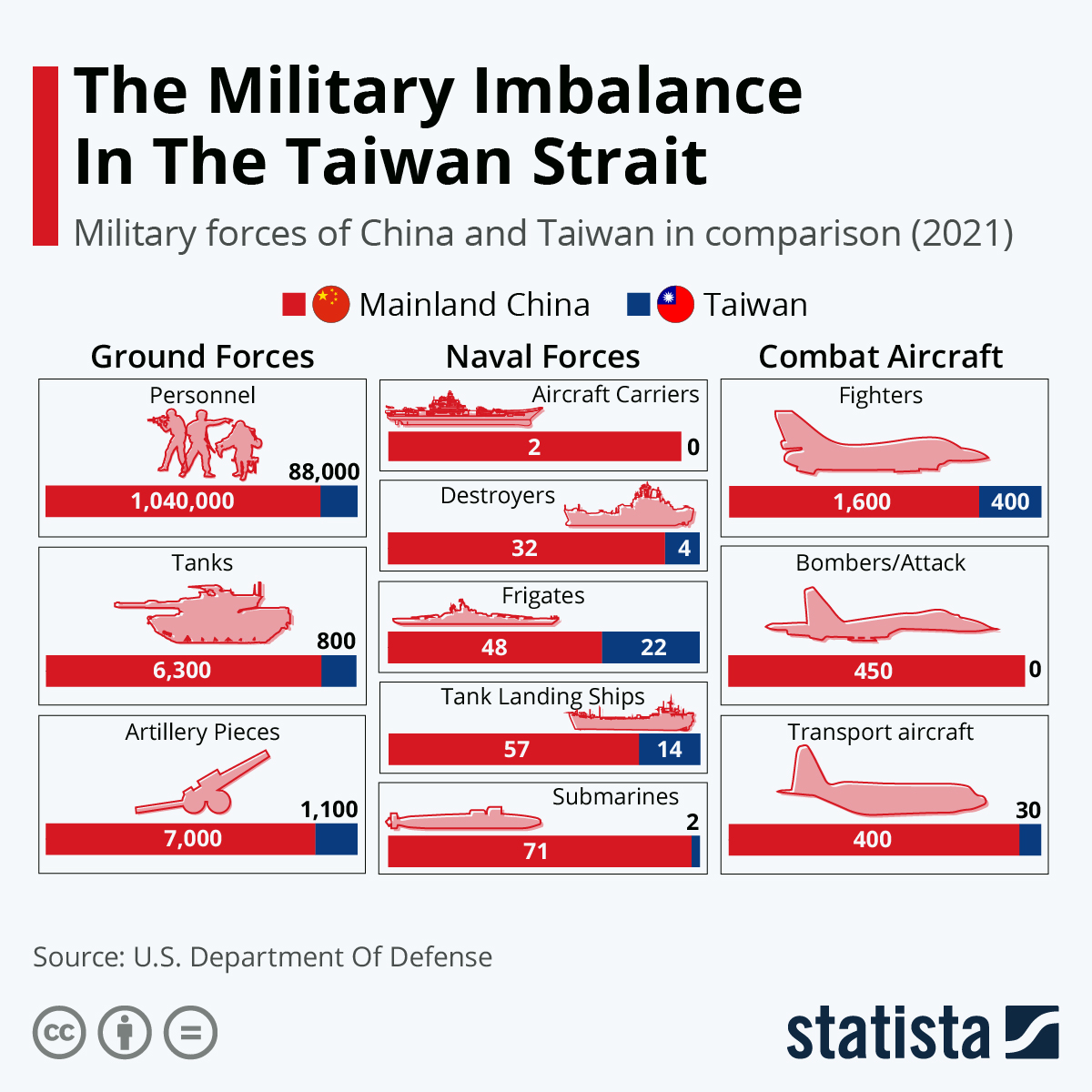 Infographic: The Military Imbalance In The Taiwan Strait | Statista