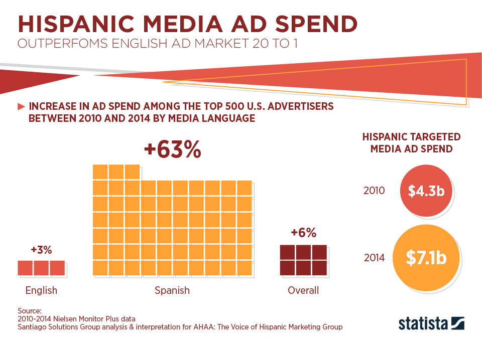 Infographic: Hispanic Media Ad Spend Outperfoms English Ad Market 20 to 1 | Statista