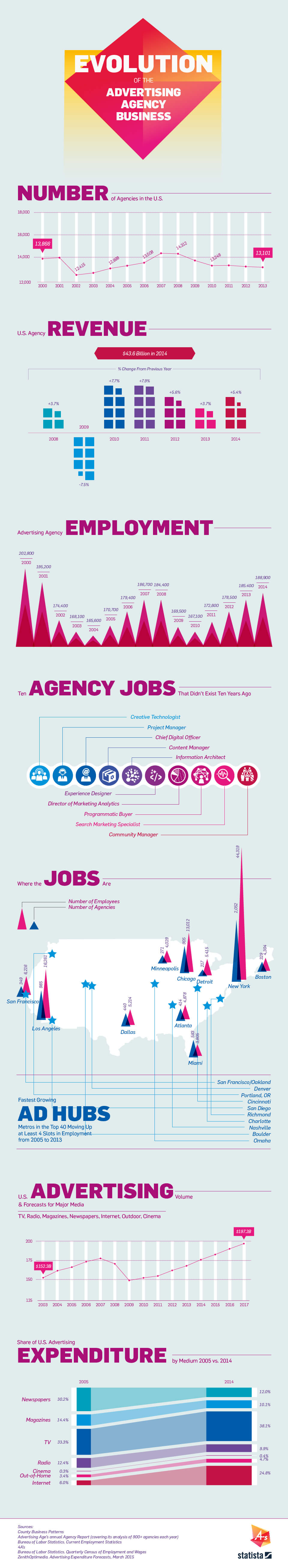 Infographic: Evolution of the Advertising Agency Business   Statista