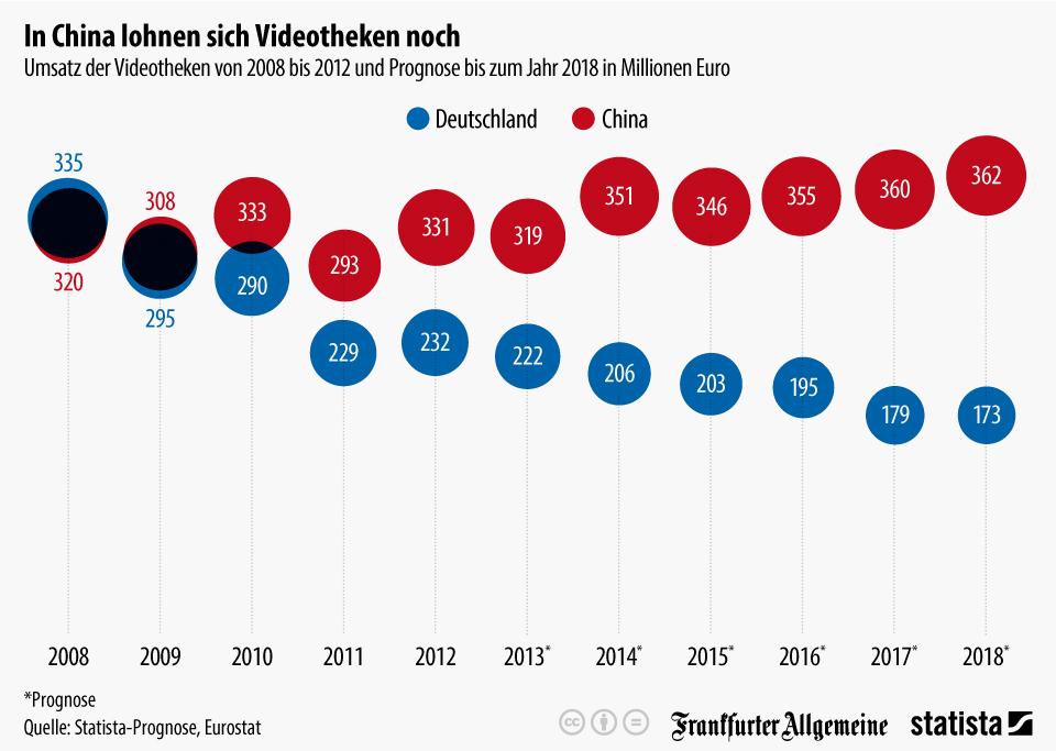 Infografik: In China lohnen sich Videotheken noch   Statista