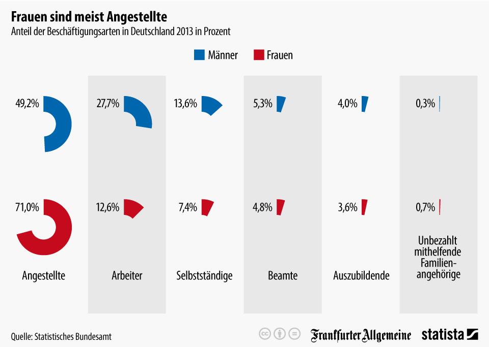 Infografik: Angestelltenrepublik Deutschland | Statista