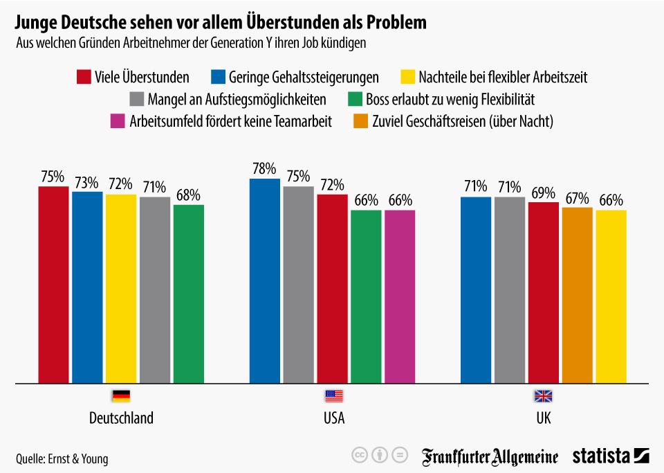 Infografik: Junge Deutsche sehen vor allem Überstunden als Problem | Statista
