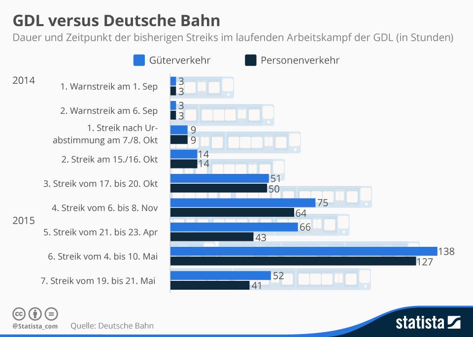 Infografik: GDL versus Deutsche Bahn | Statista