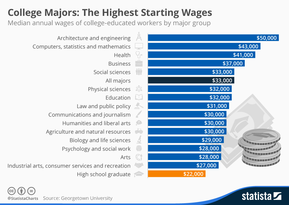 Infographic: College Majors: The Highest Starting Wages | Statista
