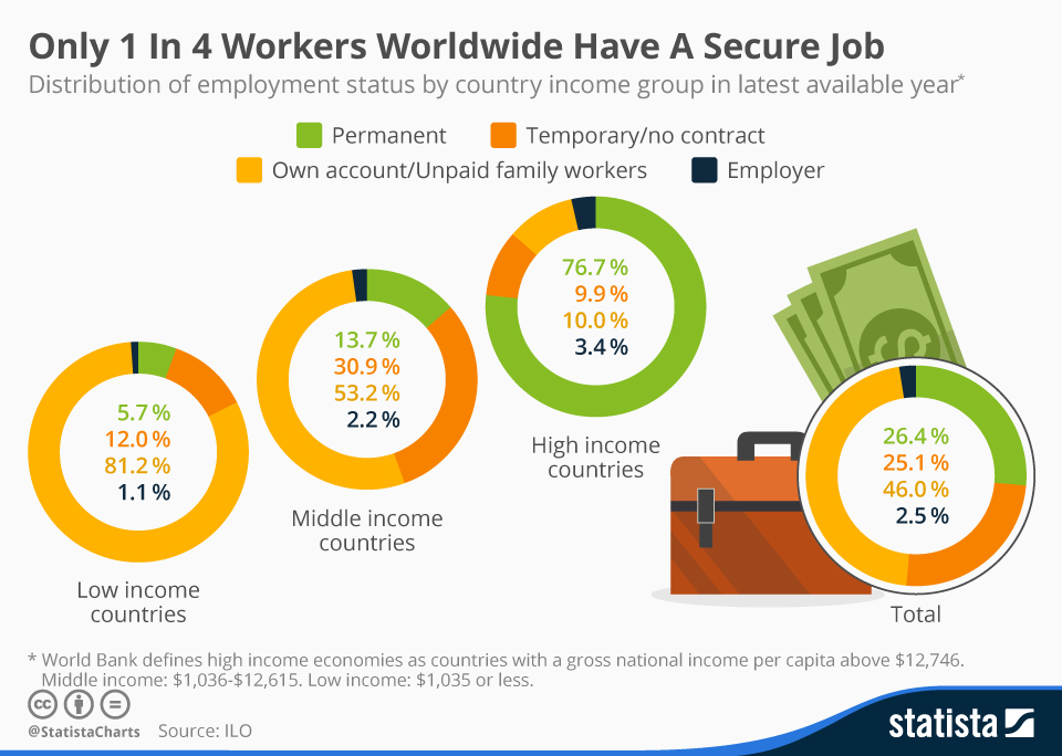 Infographic: Only 1 In 4 Workers Worldwide Have A Secure Job | Statista