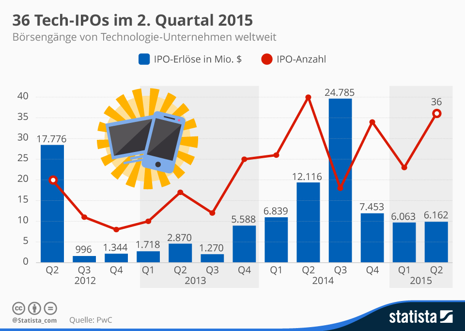 Infografik: 36 Tech-IPOs im 2. Quartal 2015   Statista