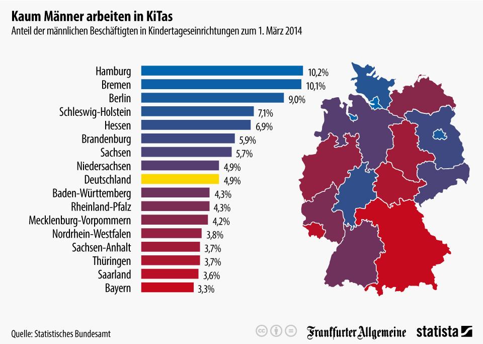 Infografik: Kaum Männer arbeiten in KiTas   Statista