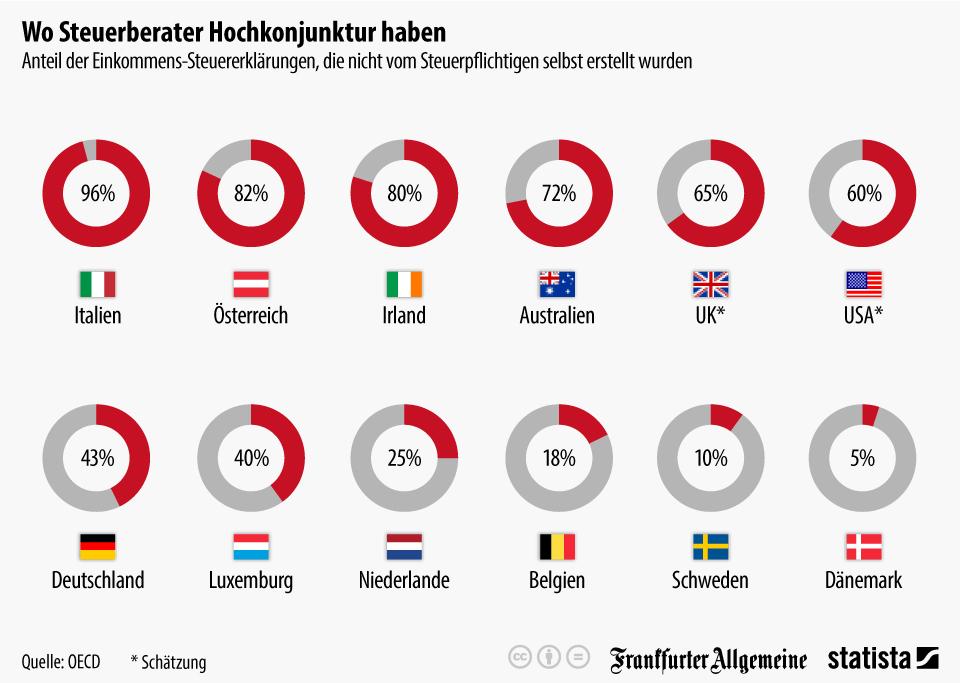 Infografik: Wo Steuerberater Hochkonjunktur haben | Statista