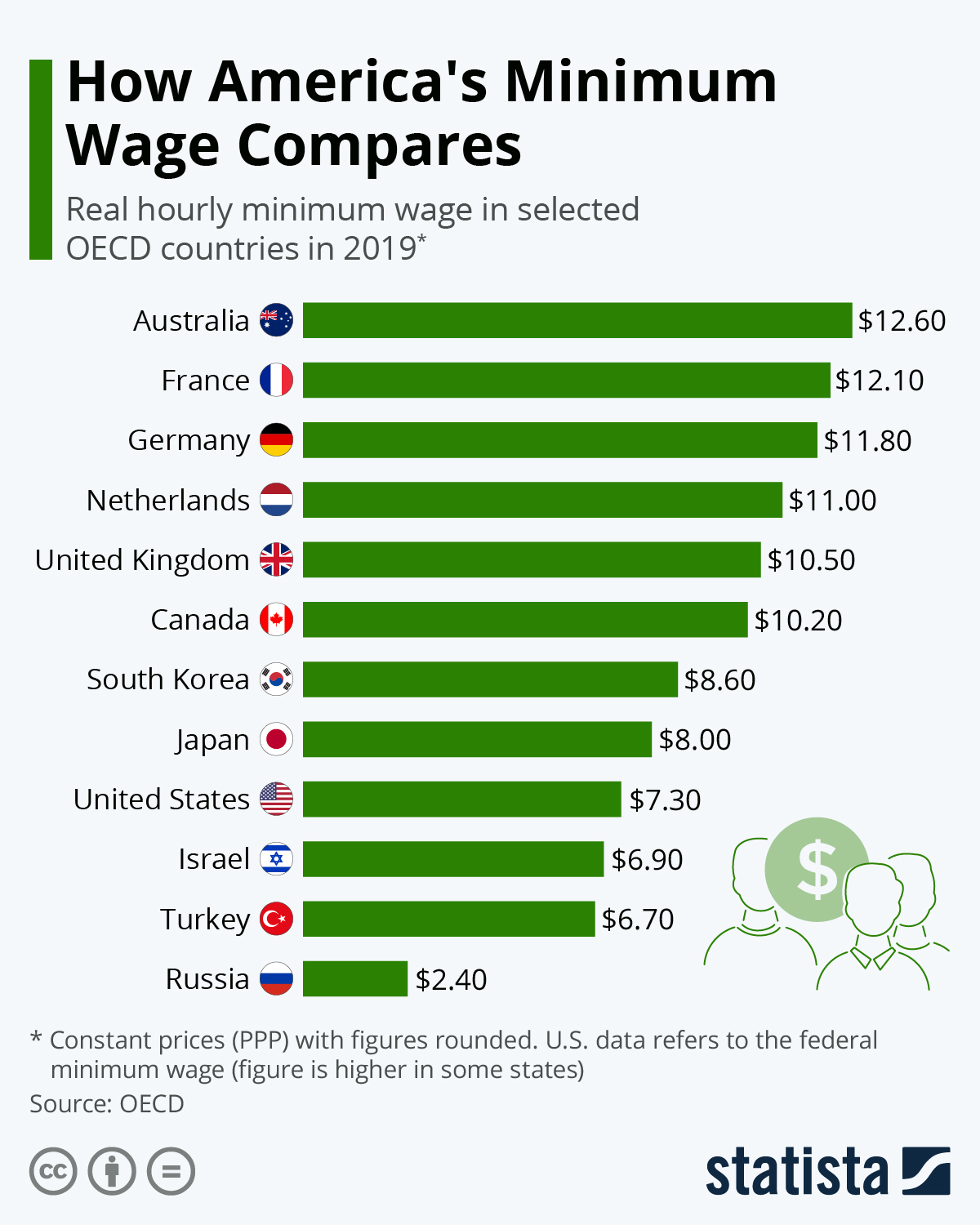 Infographic: The countries with the best minimum wages | Statista
