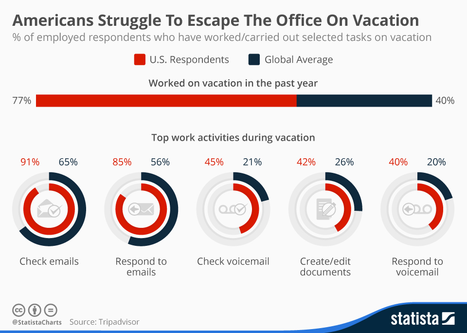 Infographic: Americans Struggle To Escape The Office On Vacation    Statista