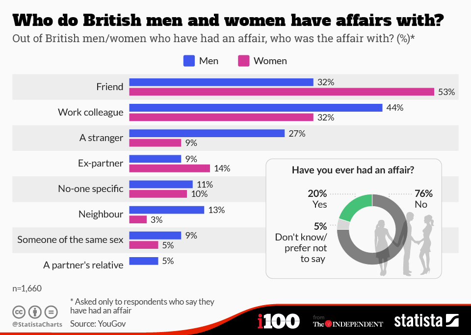 Infographic: Who do British men and women have affairs with? | Statista