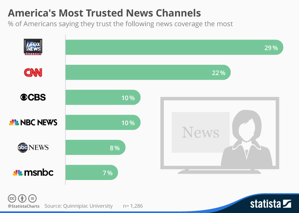 Infographic: America's Most Trusted News Channels | Statista