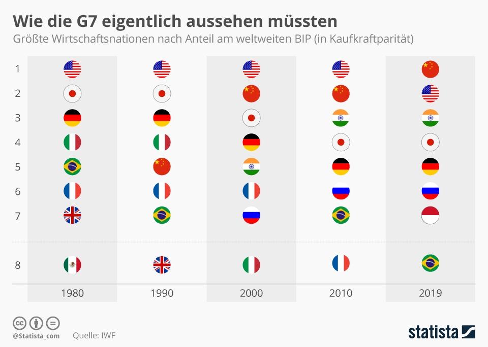 Infografik: Wie die G7 eigentlich aussehen müssten   Statista