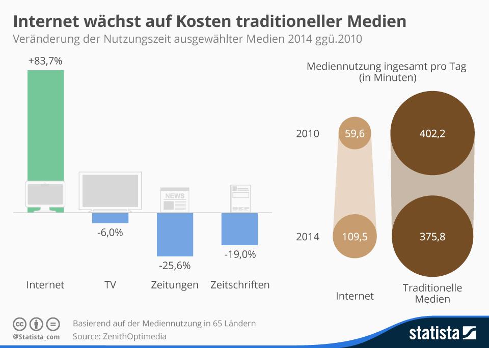 Infografik: Internet wächst auf Kosten traditioneller Medien  | Statista