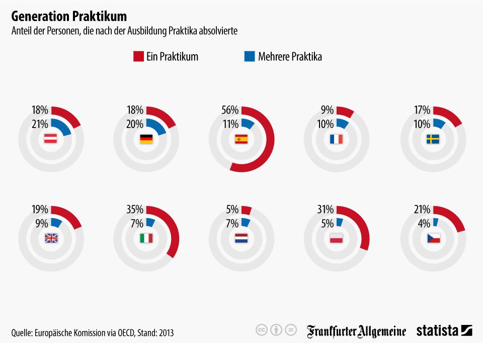 Infografik: Generation Praktikum   Statista