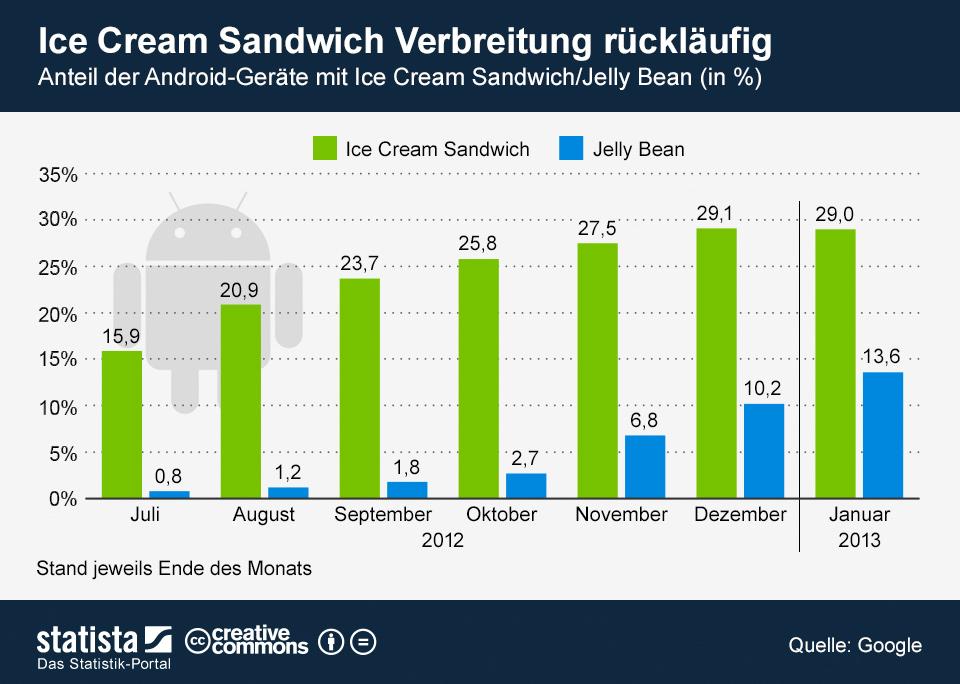 Infografik: Update im Schneckentempo | Statista
