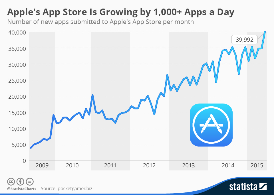 Infographic: Apple's App Store Is Growing by 1,000+ Apps a Day | Statista